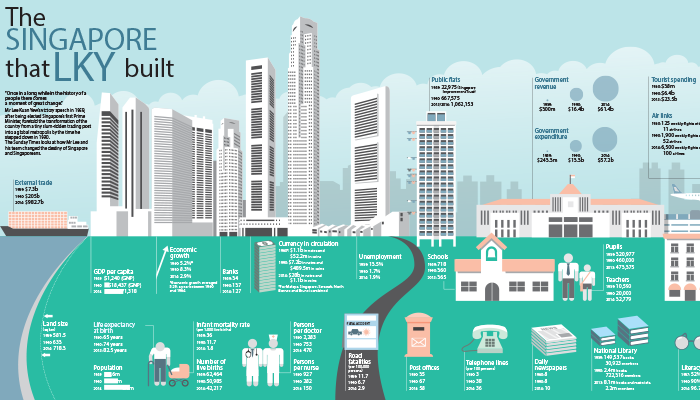 straits times interactive graphics collection