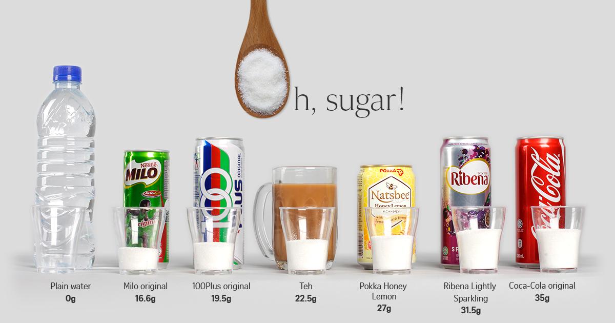 Oh sugar! | The Straits Times